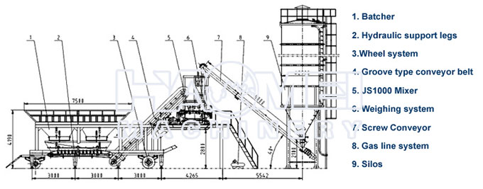 YHZS60 Mobile Batching Plant Structure Chart