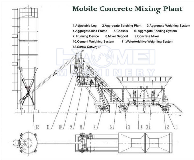 Cement Plant Structure : Yhzs mobile batching plant
